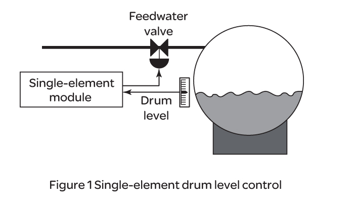 Boiler Drum Level Control   Eurotherm by Schneider Electric