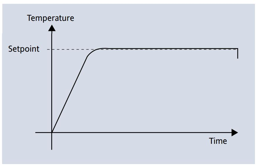 Principles of PID Control and Tuning   Eurotherm by Schneider Electric