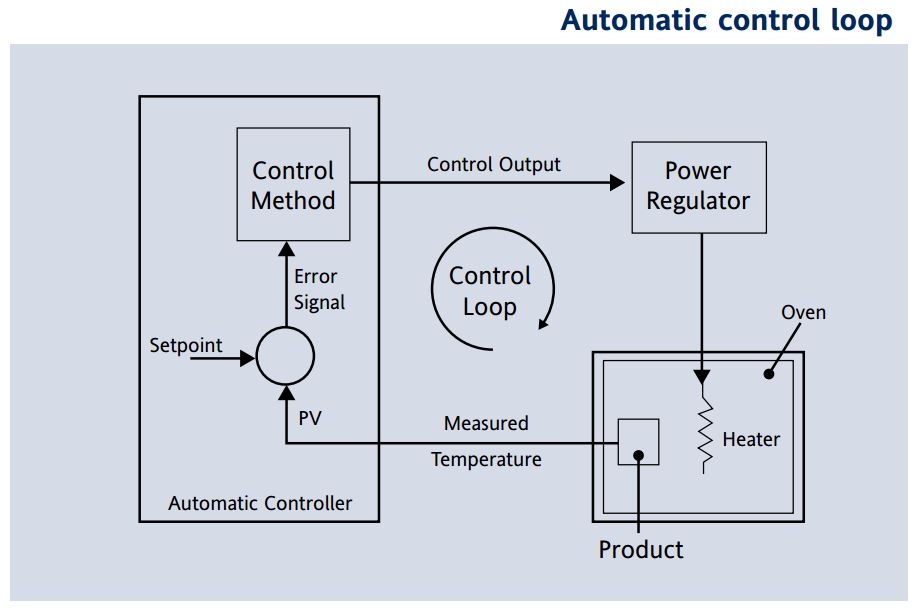 the automatic control loop  the diagram shows an automatic temperature